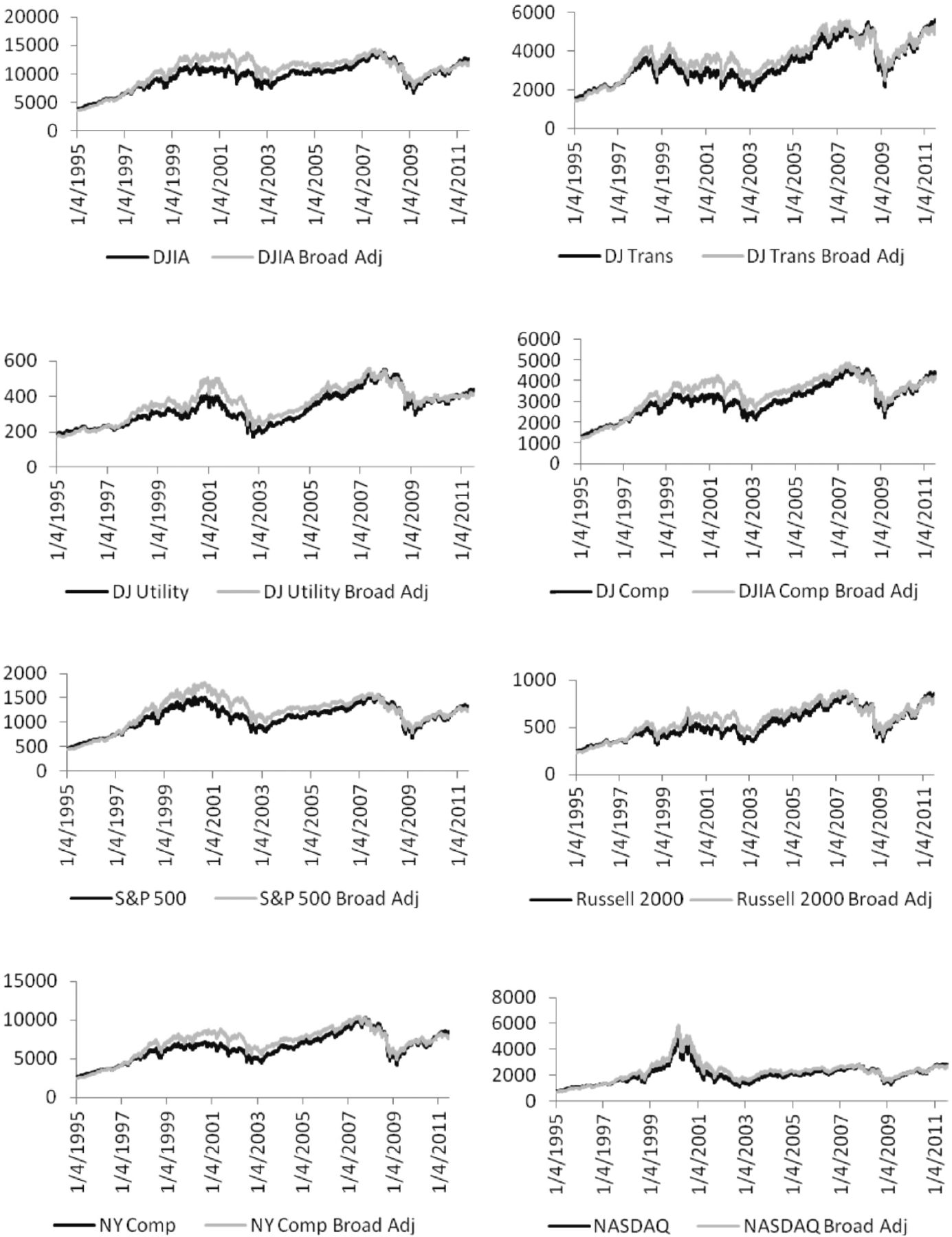 The Performance of Currency Value-Adjusted Stock Indices