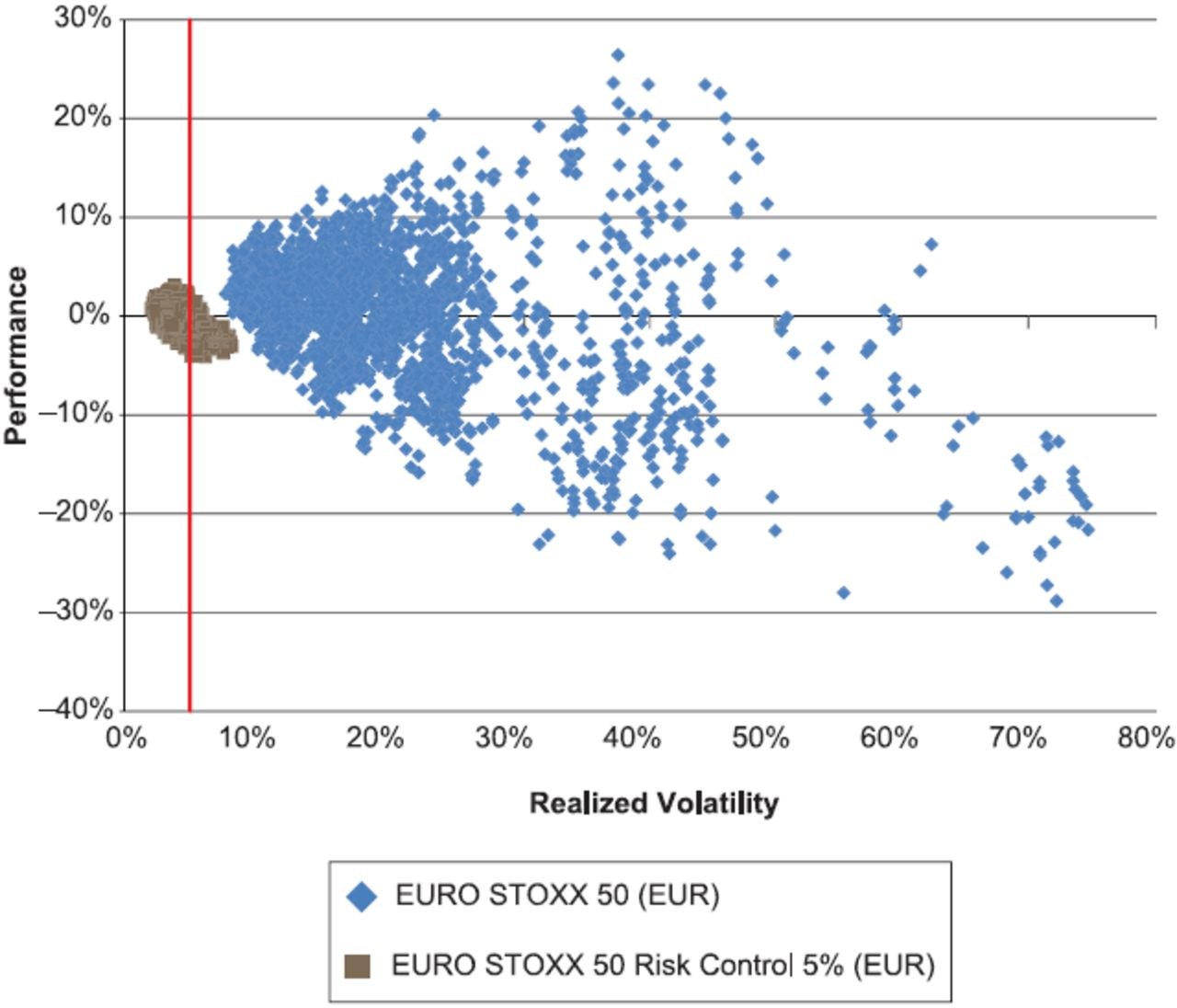 Indexing Volatility Risk Control | The Journal of Index