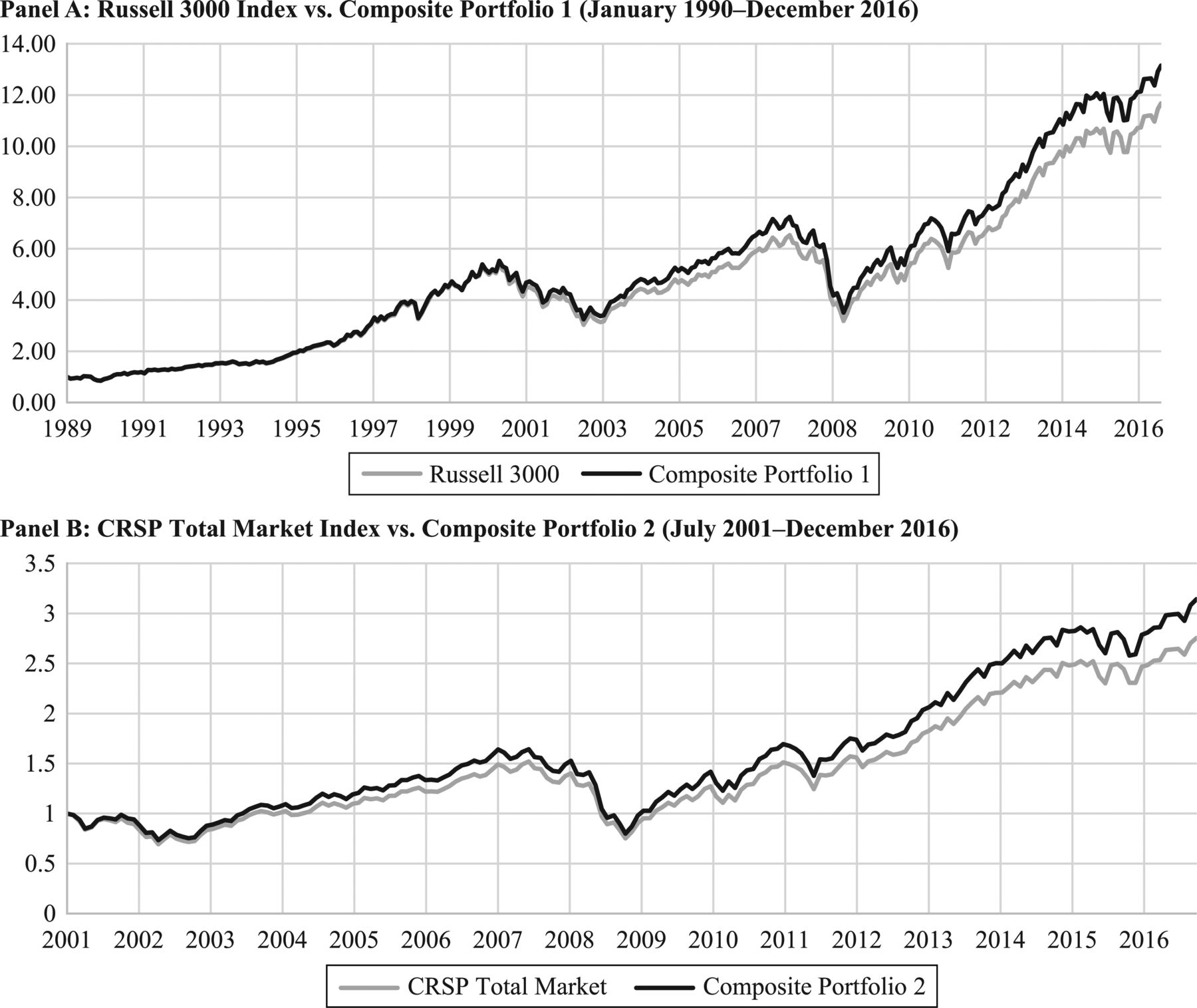 The Curious Case of the Mid-Cap Premium   The Journal of