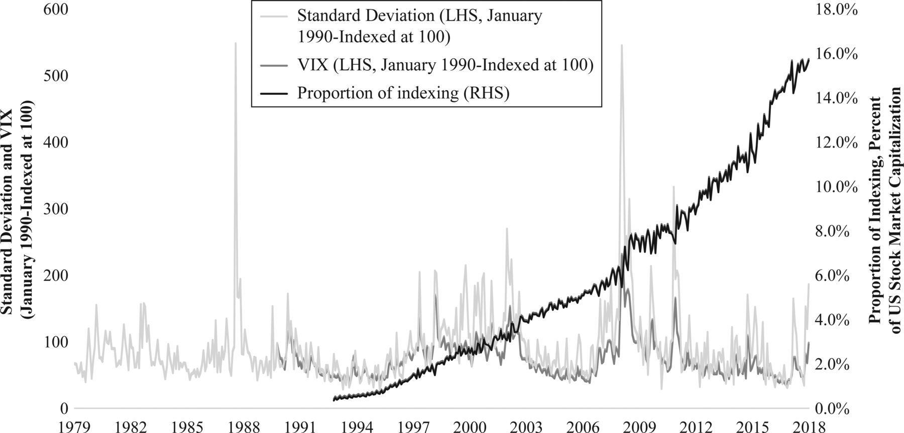 With Greater Uncertainty Comes Greater Volatility | The